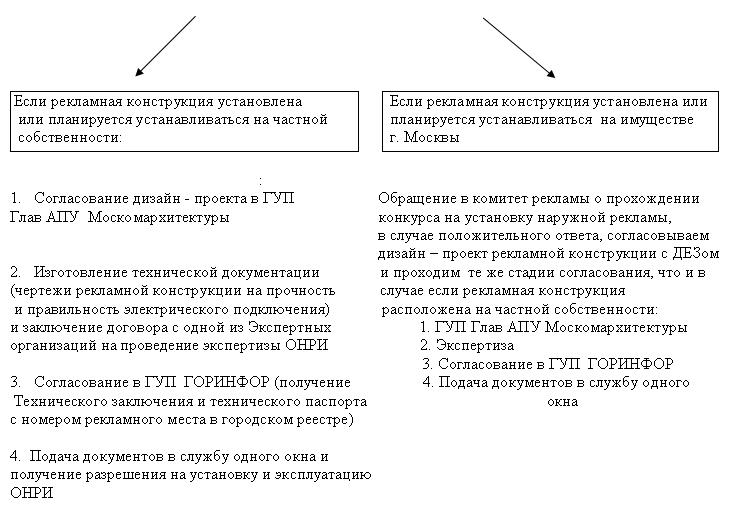 В случае когда конструкция уже размещена как заказать регистрацию рекламы директор яндекс.украина